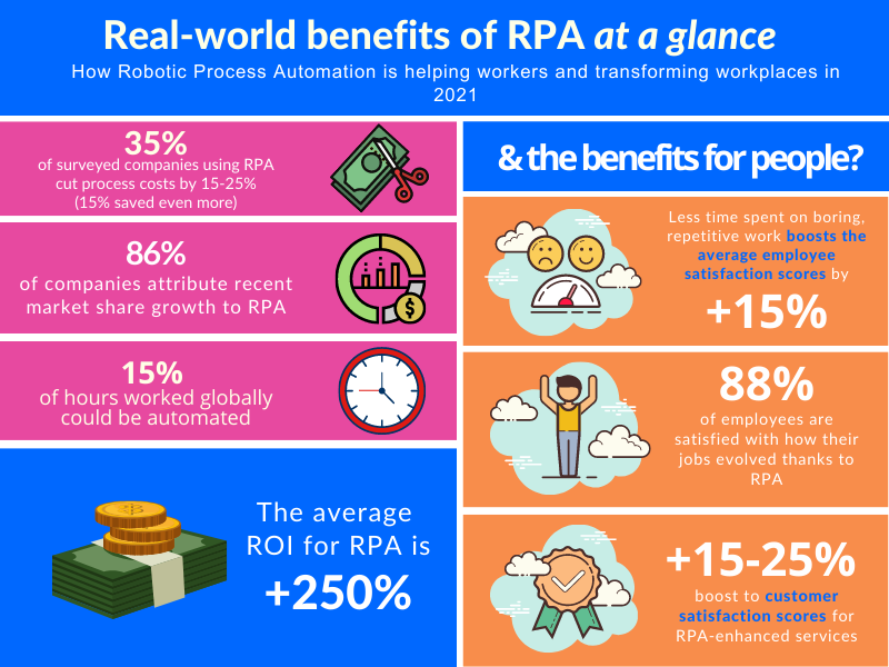 Benefits of RPA in 2021 at a glance
